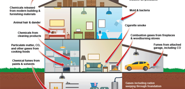 Indoor Air Quality House